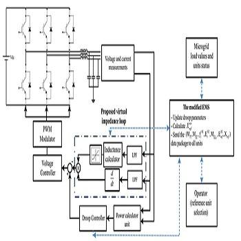 شبیه سازی مقاله کنترل توان راکتیو با متلب