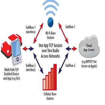 شبیه سازی مقاله تخصیص منابع برای ارتباطات ماشین به ماشین (M2M) در شبکه های سلولی با متلب
