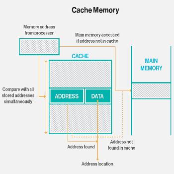 ترجمه مقاله بهبود کارایی حافظه cash به کمک پارتیشن بندی