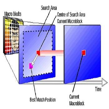 فشرده سازی ویدئو توسط فرآیند تخمین حرکت و جبران سازی حرکت با متلب