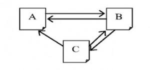 تشخیص گره های با اهمیت در شبکه های اجتماعی به کمک شباهت لینک ها در Pagerank با C#