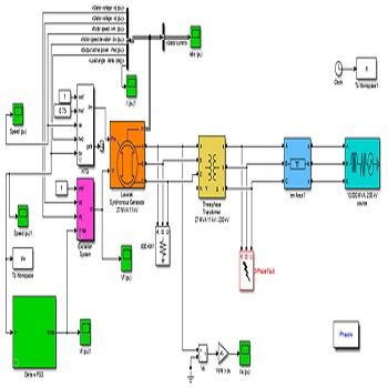 شبیه سازی ژنراتور متصل به شبکه بی نهایت به منظور کاهش نوسانات فرکانس پایین به کمک الگوریتم PSO با متلب
