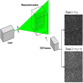 برآورد سرعت سطحی جریان به کمک پردازش تصویر با متلب