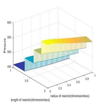 شبیه سازی مقاله واحد تبدیل کاتالیستی نفتا با متلب