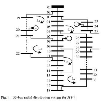 کاهش تلفات در سیستم توزیع به کمک جستجوی هارمونی با متلب
