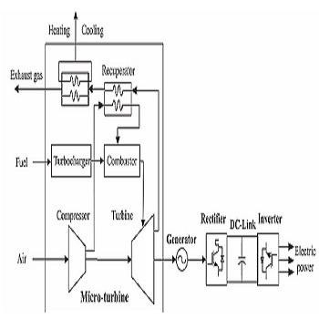 مقاله بهینه سازی بهره برداری میکروتوربین بر مبنای سیستم های CHP