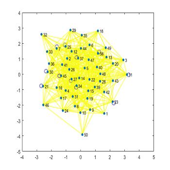 شبیه سازی مقاله پیاده سازی الگوریتم لووین برای شبکه های اجتماعی مبتنی بر مکان با متلب