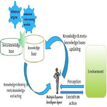 شبیه سازی مقاله دادهکاوی و استخراج دانش با متلب