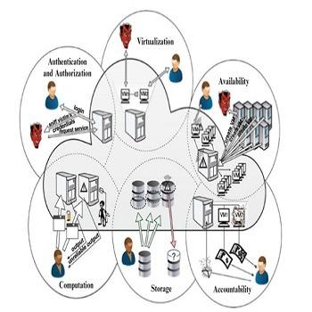 تحقیق بررسی روشهای ذخیره و بازیابی اطلاعات به صورت امن در محیط رایانش ابری