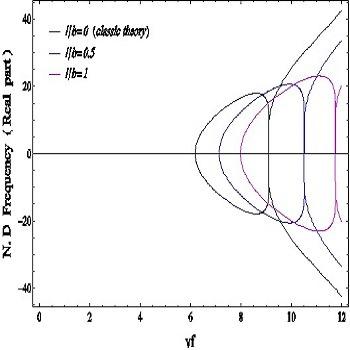 تحلیل ارتعاش غیرخطی میکروتیر حامل سیال روی بستر ویسکوالاستیک تحت بارمحوری با متمتیکا Mathematica