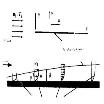 حل تشابهی برای جریان روی صفحه دما ثابت با متلب