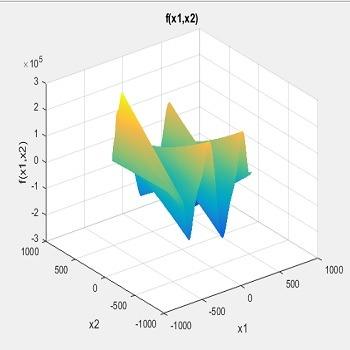 محاسبه مقدار کمینه تابع Egg holder با استفاده از الگوریتم تبرید با متلب