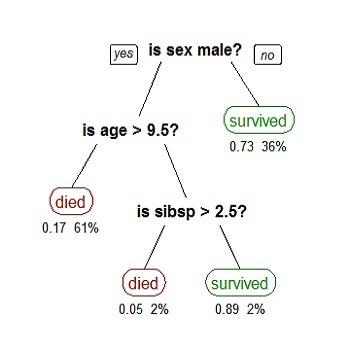 خوشه بندی داده های بیماری قلبی با نرم افزار RapidMiner