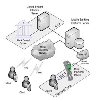 تحقیق کیف پولهای مبتنی بر سیستم های پرداخت سیار NFC