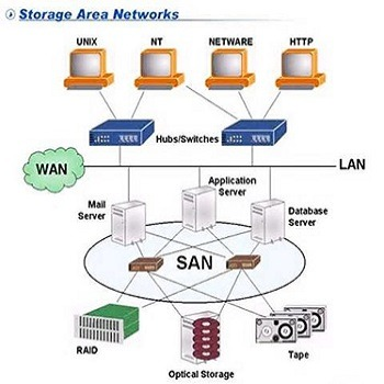 تحقیق بررسی کارایی سیستم های ذخیره سازی شبکه ای