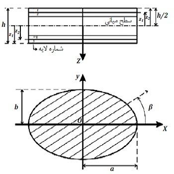 شبیه سازی مقاله بررسی کمانش ورق کامپوزیت چند لایه بیضوی شکل با متمتیکا و متلب