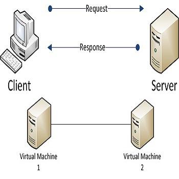 مانیتورینگ تحت TCP و پیاده سازی پروتکل Modbus با زبان پایتون python