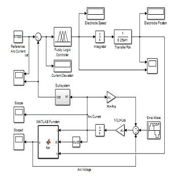 شبیه سازی مقاله کنترل جریان قوس الکتریکی بر اساس منطق فازی با متلب