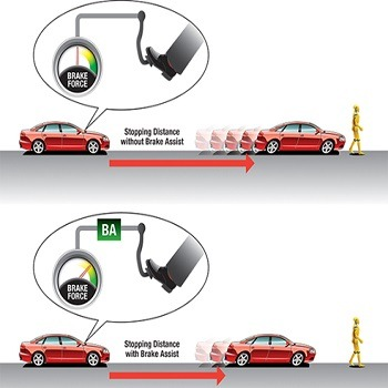 تحقیق شناسایی و شرح انواع سیستم ترمز خودرو