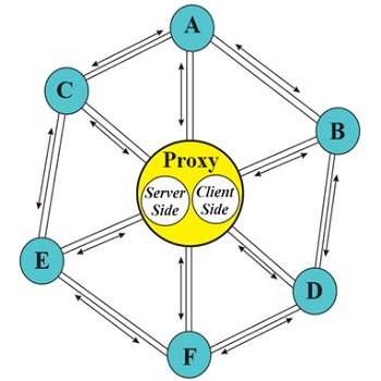 شبیه سازی پروتکل بیت تورنت بر روی بستر محدود با استفاده از زبان پایتون python