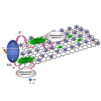 تحقیق معرفی انواع روشهای مخلوط کردن یا نشاندن نانو مواد بر روی فلزات، غیرفلزات و پارچه ها