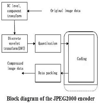 فشرده سازی تصویر بر اساس استاندارد JPEG2000 با متلب