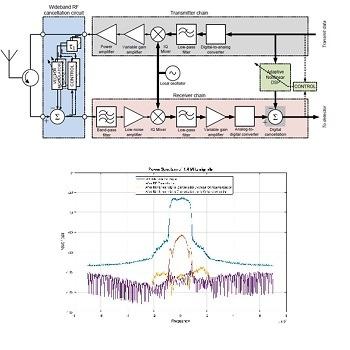 شبیه سازی مقاله حذف سیگنال خود تداخلی در گیرنده فرستنده full-duplex با متلب