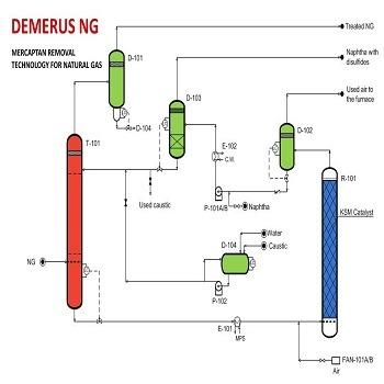 شبیه سازی مقاله حذف مرکاپتان از گاز طبیعی توسط نوسان دما و فشار با متلب