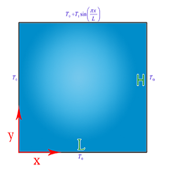 حل یک معادله انتقال حرارت دو بعدی با روش های حذفی گاوس و گاوس سایدل با متلب