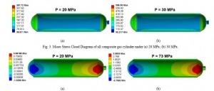 شبیه سازی و تحلیل مخزن کامپوزیتی CNG با آباکوس
