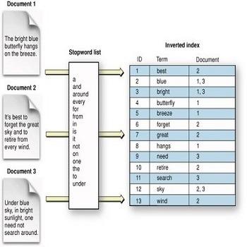 برنامه نویسی شاخص گذاری معکوس در فرآیند بازیابی اطلاعات به زبان C#