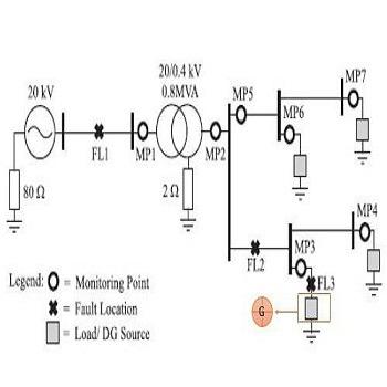 تعیین محل خطا در سیستم قدرت با متلب