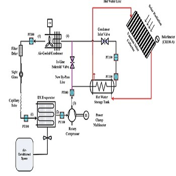 تحقیق کاربرد انرژی خورشیدی در سیکل تراکمی تبرید