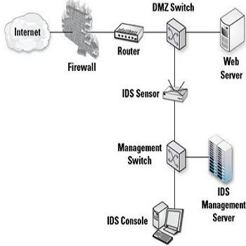 تحقیق تشخیص نفوذ در شبکه های کامپیوتری