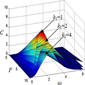 شبیه سازی مقاله نانو ورق های ویسکوالاستیک دو لایه با متلب