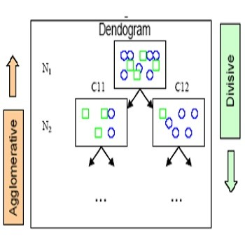 تحقیق یادگیری متریک برای خوشه بندی سلسله مراتبی