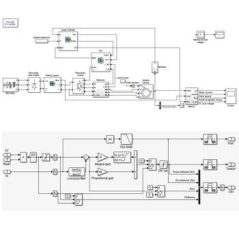 شبیه سازی کنترل موتور القایی به روش DTC با متلب