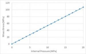 طراحی و تحلیل مخزن تحت فشار با آباکوس