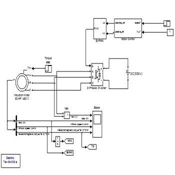 شبیه سازی کنترل موتور القایی به روش FOC بر مبنای SVPWM با متلب