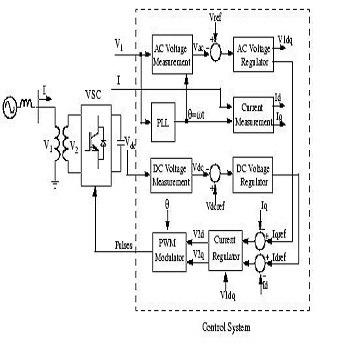 شبیه سازی نیروگاه بادی با استفاده از ژنراتور القایی و توربین گام-متغیر با متلب