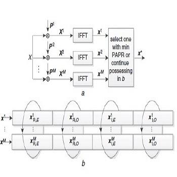 شبیه سازی مقاله طرح نگاشت SLM برای کاهش PAPR در سیستم OFDM با متلب