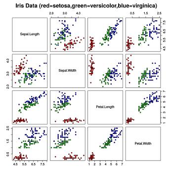 تخمین تابع چگالی داده های فیشر ایریس به روش پارزن ویندو با متلب