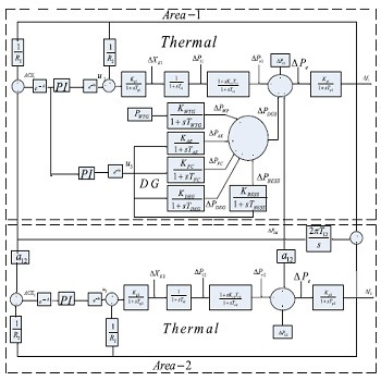 شبیه سازی مقاله تنظیم فرکانس در سیستم های قدرت هیبریدی با استفاده از بهینه سازی PSO و کنترل مقاوم با متلب