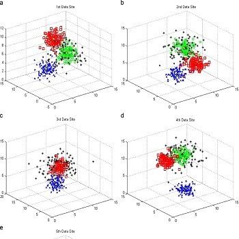 شبیه سازی مقاله روش خوشه بندی فازی آنتروپی نسبی با متلب