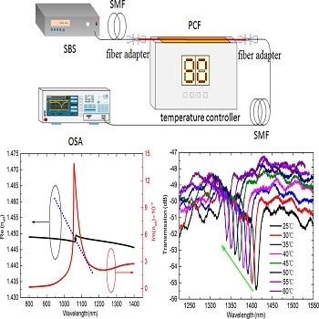 شبیه سازی مقاله سنسور حرارتی مبتنی بر فیبر کریستال فوتونی با متلب