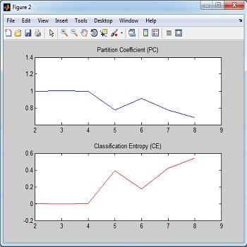 شبیه سازی مقاله الگوریتم خوشه بندی C-Means فازی با متلب
