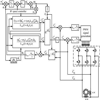 شبیه سازی مقاله کنترل غیر مستقیم سرعت موتور القایی تک فاز با متلب