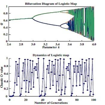 شبیه سازی مقاله بهینه سازی PSO پرآشوب برای خوشه بندی داده ها با متلب