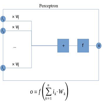 شبیه سازی طراحی و آموزش شبکه پرسپترون با متلب