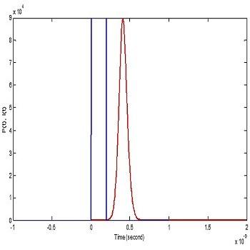 حل عددی معادلات نرخ برای لیزر تک مد با متلب